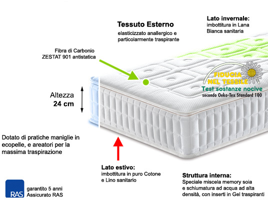 Materasso Memory Lato Giusto.Materasso Memory Foam Eternity Materassi Pro