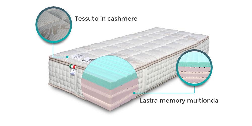 Materasso Memory HD alto 32 Cm \